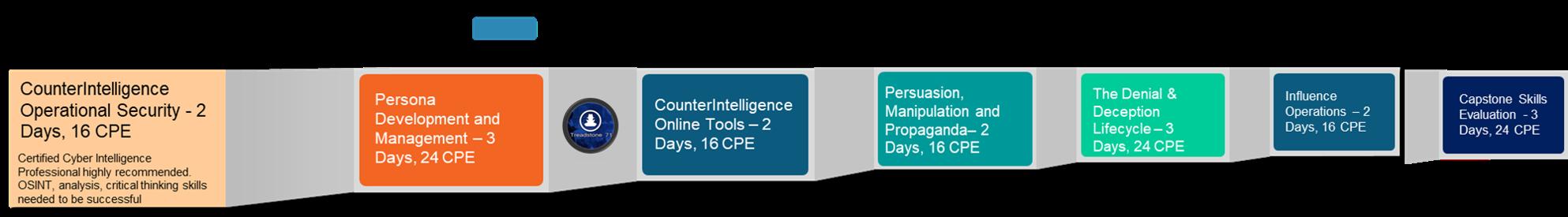 Сертифікований CyberCIntelPro